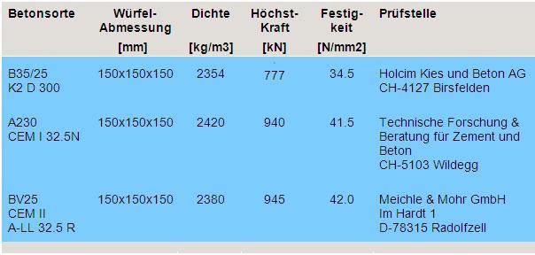 de-Betonprüfungen-01_07_2009